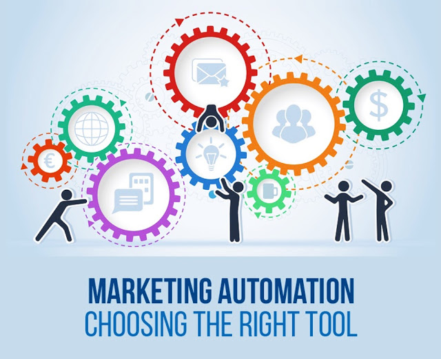 Marketing Automation Software Market Size Is Expected to reach $6.9 Billion by 2023