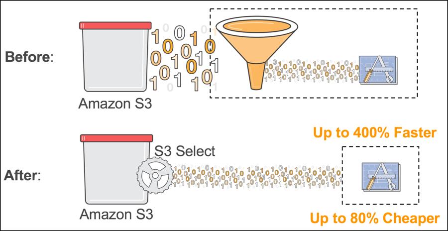 AWS facilita y agiliza la consulta de datos almacenados en sus servicios de almacenamiento S3 y Glacier
