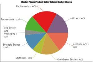 Eco Friendly botellas mercado testigo de enorme crecimiento en 2025 | Actores principales: Una botella verde, Earthlust, marcas ecológico