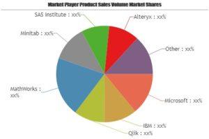 Estadísticas Software mercado estudio completo por los principales actores clave: Microsoft, IBM, Qlik, MathWorks