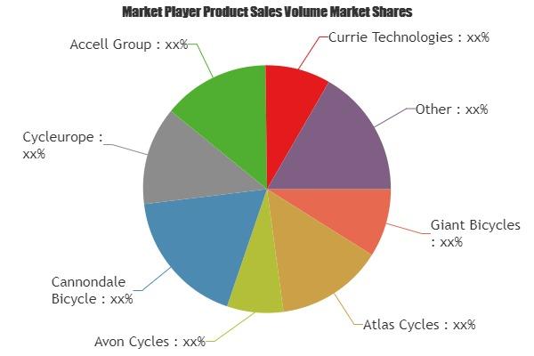 Mercado de componentes de bicicletas está prosperando en todo el mundo | Atlas ciclos, ciclos de Avon, Cannondale bicicleta