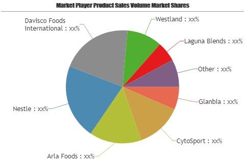 Proteína instantánea bebida mercado amplio estudio explora el enorme crecimiento en el futuro   Actores principales: Glanbia, CytoSport, Arla Foods