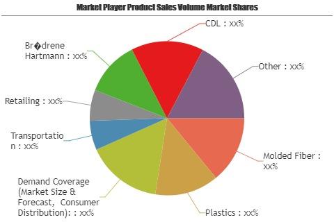 Huevos empaque mercado testigo mayor crecimiento en un futuro próximo a 2025 | Principales jugadores - Europack, Dolco, Dispak, soluciones de embalaje de DFM