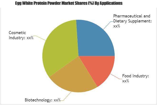 Nueva investigación sobre la clara de huevo en polvo de proteína mercado última innovación, tendencias, mercado actual y futuro alcance 2025