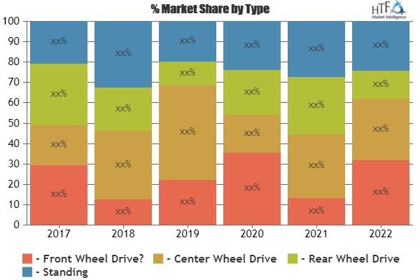 Análisis FODA del mercado de silla de ruedas eléctrica y la innovación tecnológica por los principales expertos de la industria