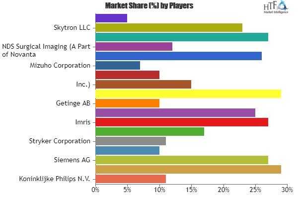 Mercado de quirófano híbrido testigo de enorme crecimiento por 2023 | Actores principales: General Electric, Stryker, Skytron, Toshiba