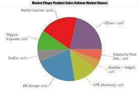 Logística farmacéutica mercado creciendo a un CAGR del 5% | Nippon Express, Panalpina, CEVA, agilidad