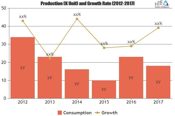 Mercado de alimentos listos para comer para presenciar el gran crecimiento de 2023 | Actores principales: Premier Foods Group, grupo de alimentos de 2 hermanas, Greencore Group plc