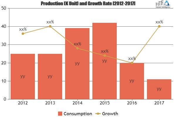 Investigaciones recientes: mercado Virtual Asistente de estudio de oportunidades de negocios, retos de crecimiento de la industria en previsión del período 2018-2023