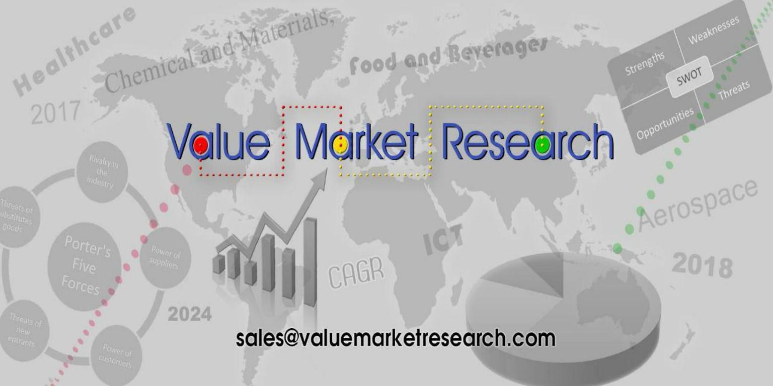 Pinturas y recubrimientos del mercado tamaño y participación investigación Informe 2018-2025 por el análisis de producto, formulación, aplicación y Regional