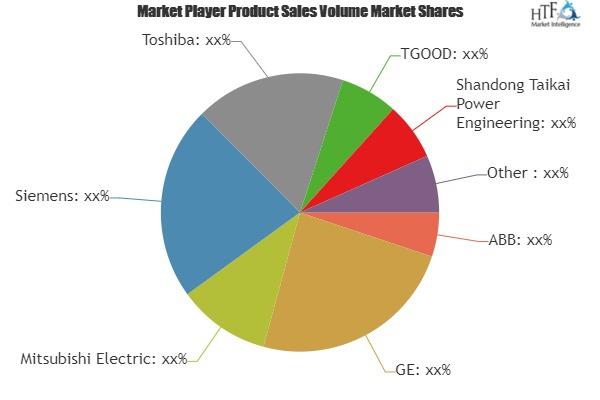 Mercado de distribución híbrido testigo de enorme crecimiento en 2025 | Principales jugadores clave-ABB, Mitsubishi Electric, GE, Siemens