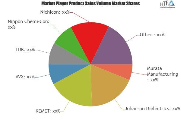 Seguridad condensadores mercado testigo de enorme crecimiento por los principales jugadores clave-Murata Manufacturing, dieléctricos de Johanson, KEMET