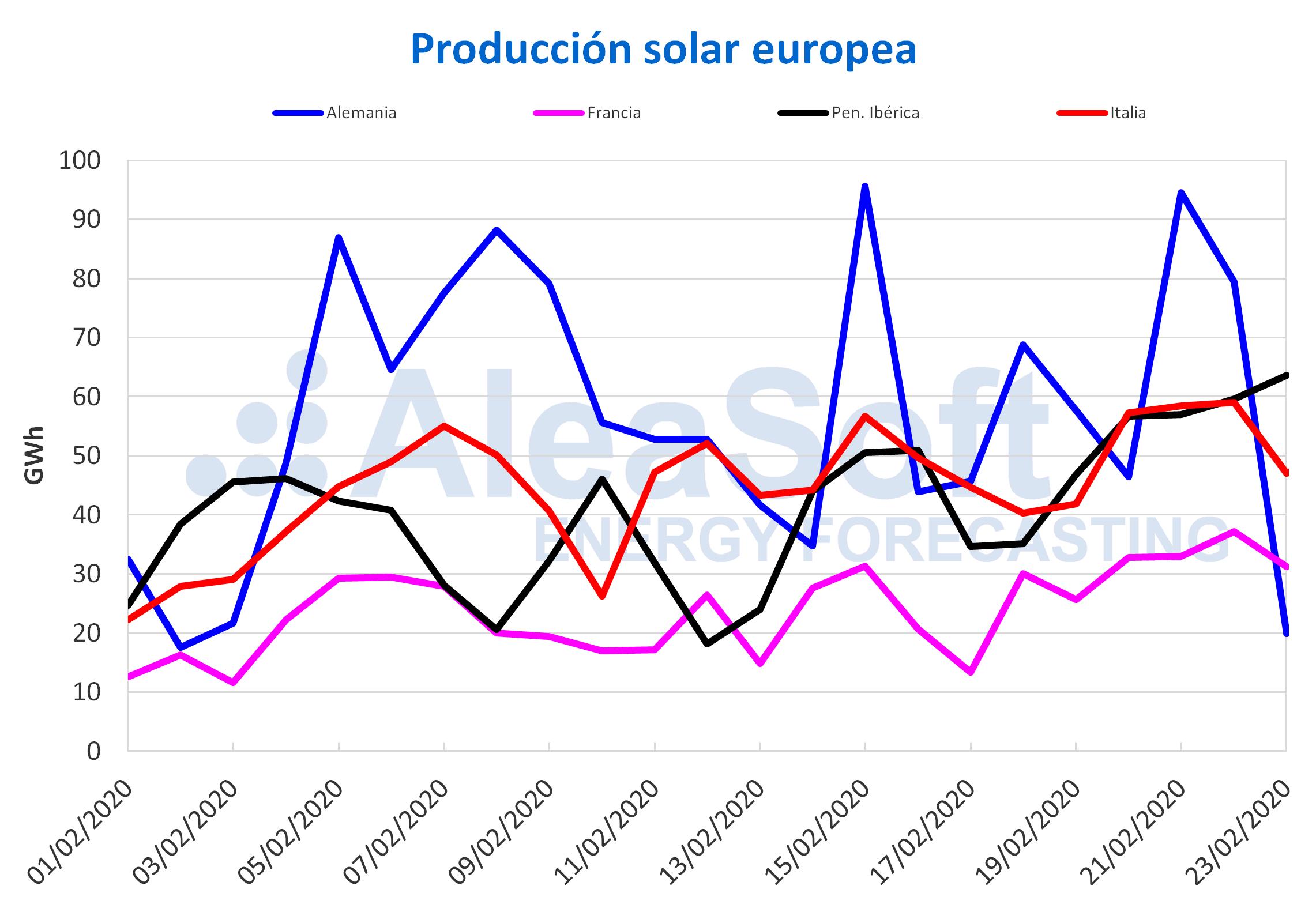 AleaSoft: La producción solar aumentó en todos los mercados europeos