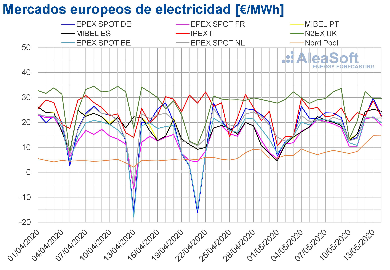 AleaSoft: La producción eólica mantiene los precios bajos en los mercados eléctricos europeos