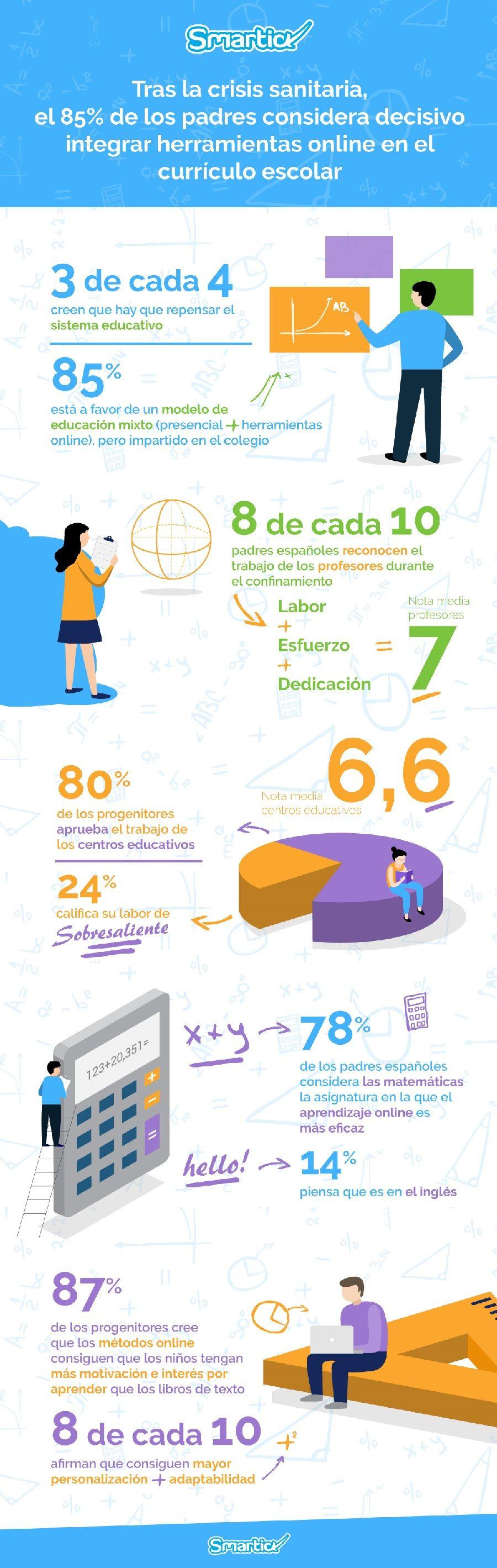 Tras la pandemia, el 85% de los padres cree decisivo integrar herramientas online en el currículo escolar