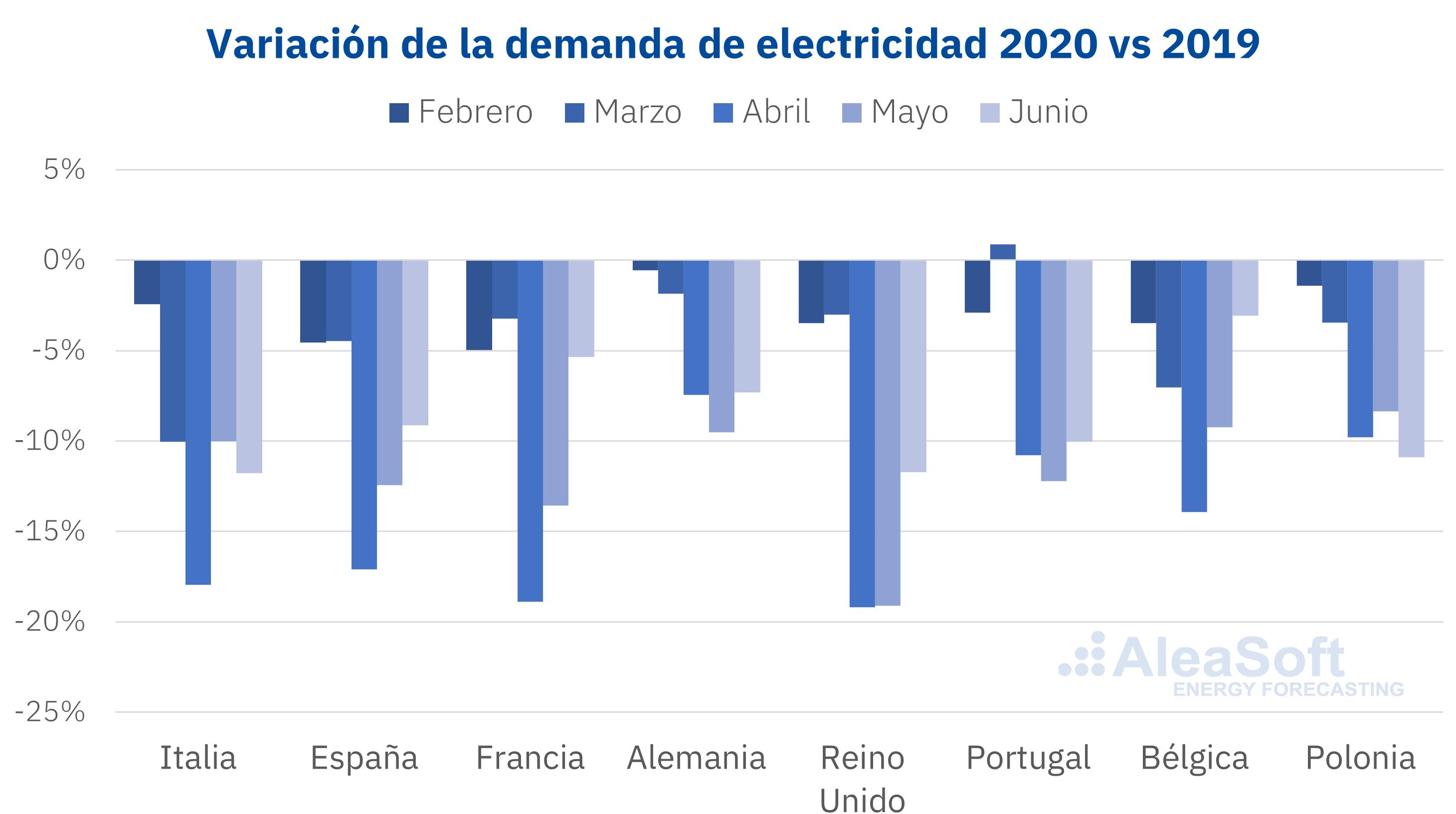 AleaSoft: Webinar 'Influencia del coronavirus en la demanda de energía y los mercados eléctricos en Europa'