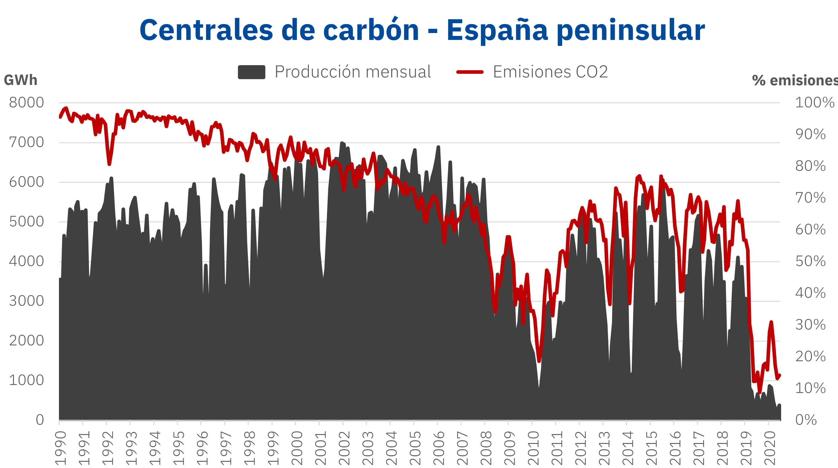 AleaSoft: El cierre del carbón: paso inevitable hacia la transición energética