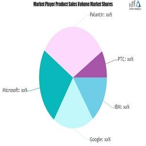 Perspectivas del mercado de la computación cognitiva sanitaria: 2020 el año en una nota positiva IBM, Google, Microsoft