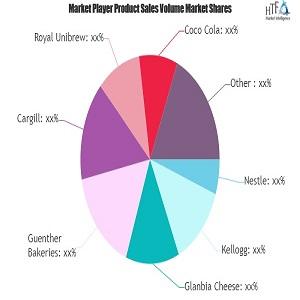 Halal Food &bebidas Ingresos de mercado Outlook de tamaño de mercado parece brillante Nestlé, Kellogg, Glanbia