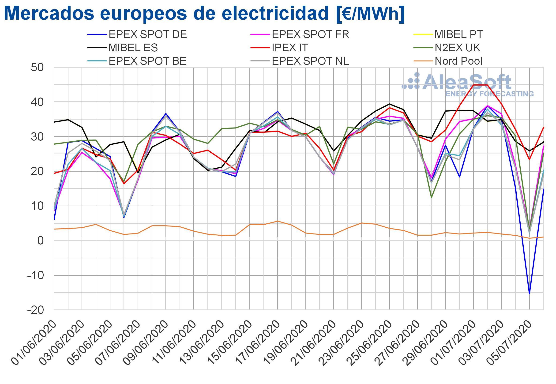 AleaSoft: Precios negativos en algunos mercados durante el primer fin de semana de julio por la eólica