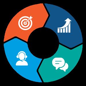Financial CRM Software Market 2020: Proyección global, Soluciones, Pronóstico de servicios para 2024