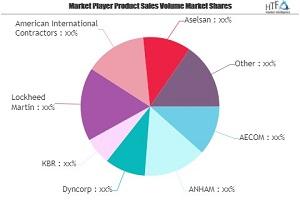 Mercado de Infraestructura Militar para Ver un enorme crecimiento para 2025 Dyncorp, KBR, Lockheed Martin