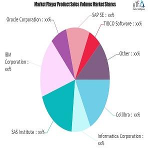 Mercado de Gobernanza de Datos - Grandes Cambios para Tener Un Gran Impacto IBM, SAP, Oracle
