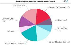 Cab Service Market SWOT Análisis por los principales jugadores: Yellow Cab, Yellow Checker Cab, Dallas Yellow Cab