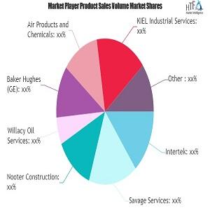 Mercado de Servicios de Refinería de Petróleo: Estudio Sobre la navegación por las perspectivas de crecimiento futuro GE, Honeywell