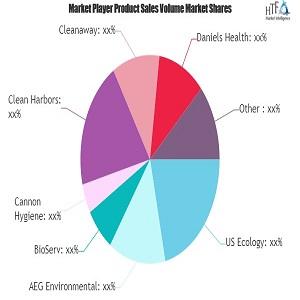 Revisión más reciente del mercado de servicios de eliminación de residuos farmacéuticos: Conozca más sobre los ganadores de la industria