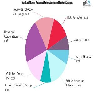 Mercado del tabaco sin humo: Estudio sobre la navegación por las perspectivas de crecimiento futuro Gallaher, Universal