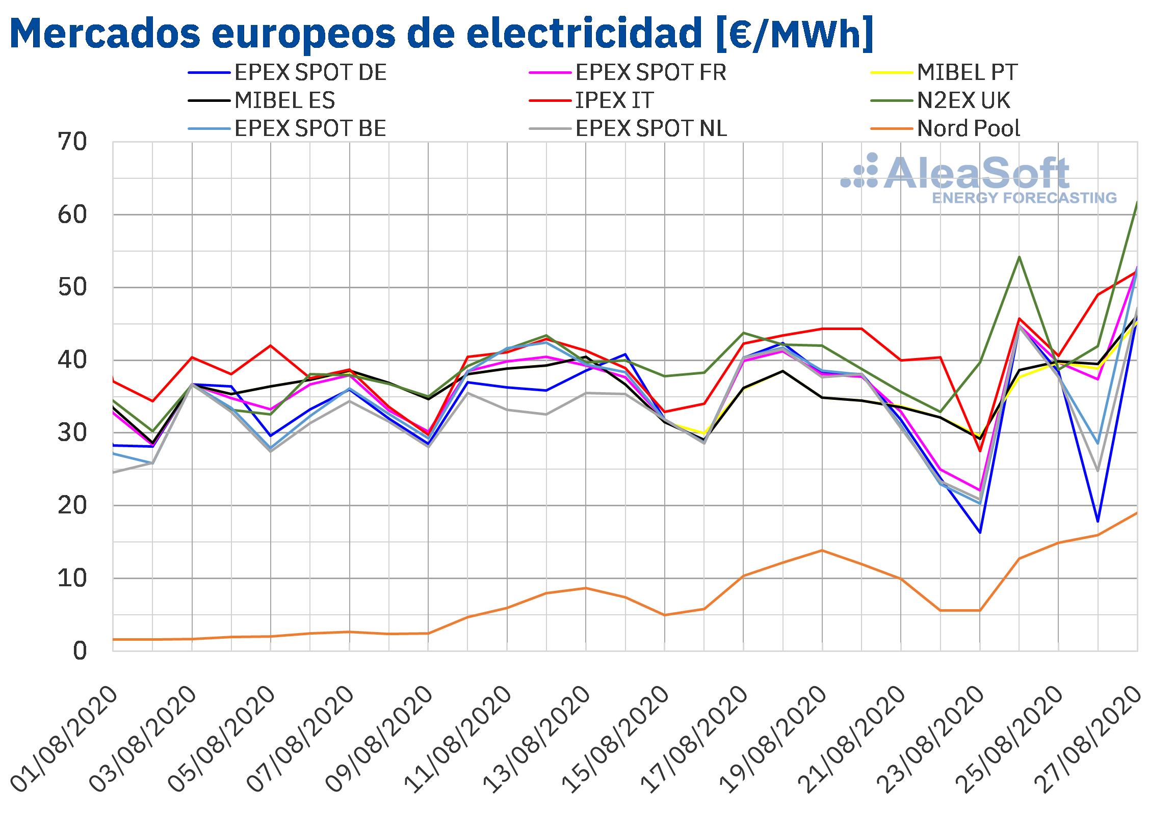 AleaSoft: Suben los precios en los mercados europeos y de futuros de electricidad, combustibles y CO2