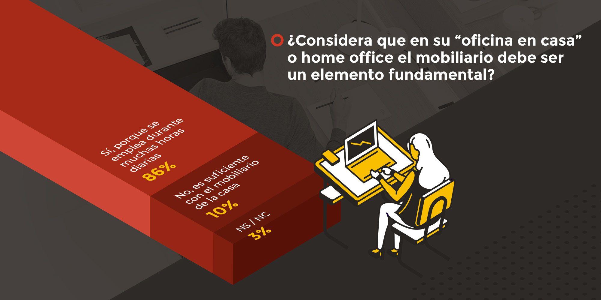 El 86% de los españoles considera que el mobiliario debe ser un elemento fundamental para el teletrabajo, en plena segunda ola del COVID-19