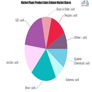 Agentes de supresión de polvo En forma de mercado desde el crecimiento hasta el valor Solenis, Dow, Arclin, GE, Dust-A-Side