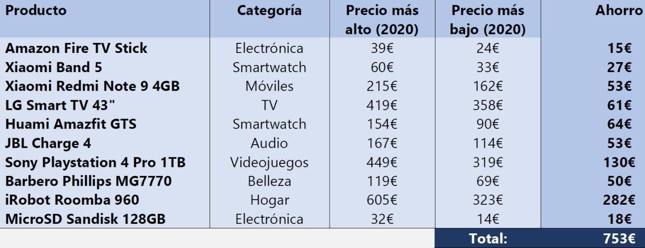 750€: la cantidad que se ahorra al año si se compran los productos más populares en el momento adecuado