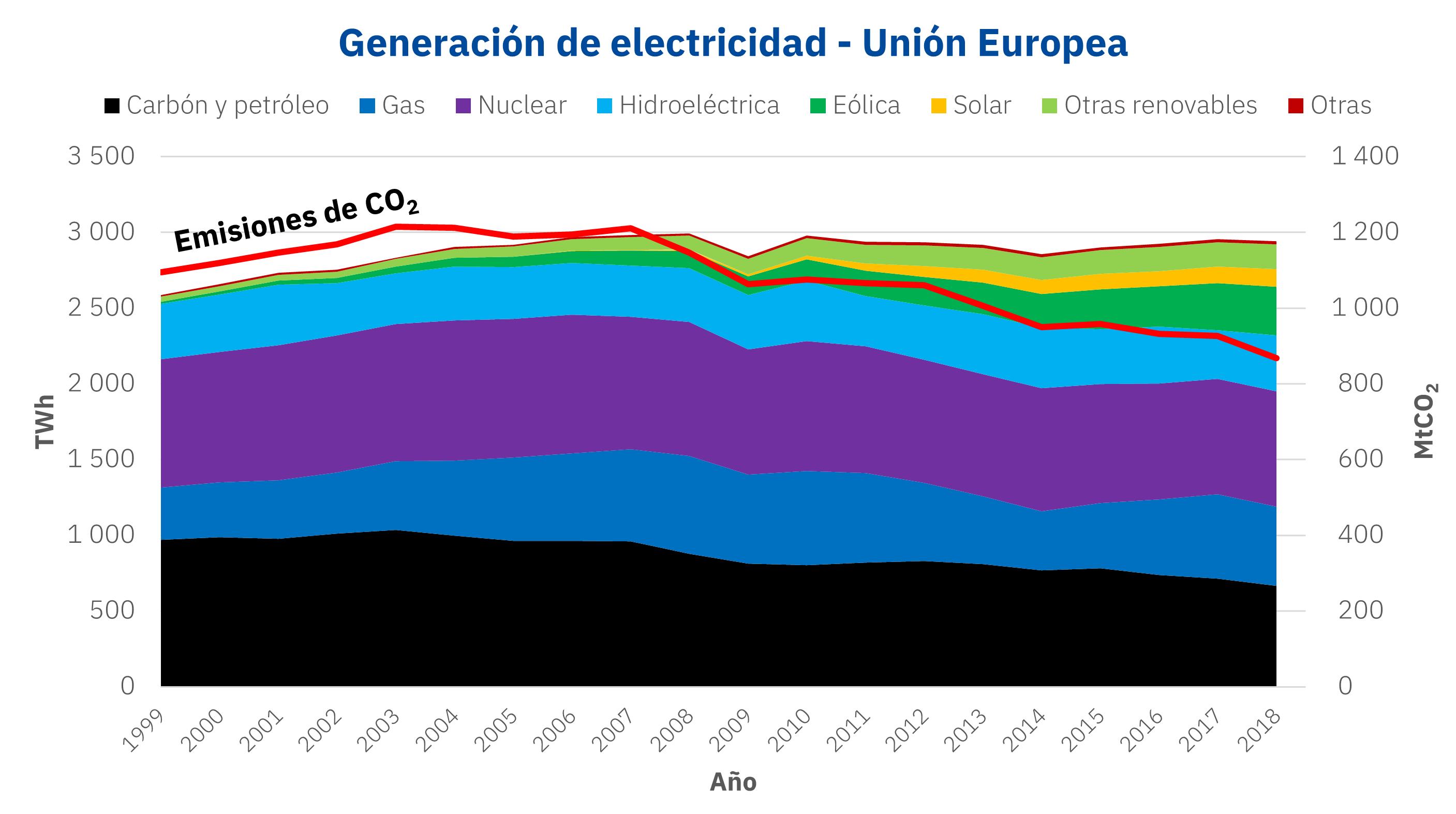 AleaSoft: 1999 – 2020 – 2041: Pasado, presente y futuro de la energía en Europa