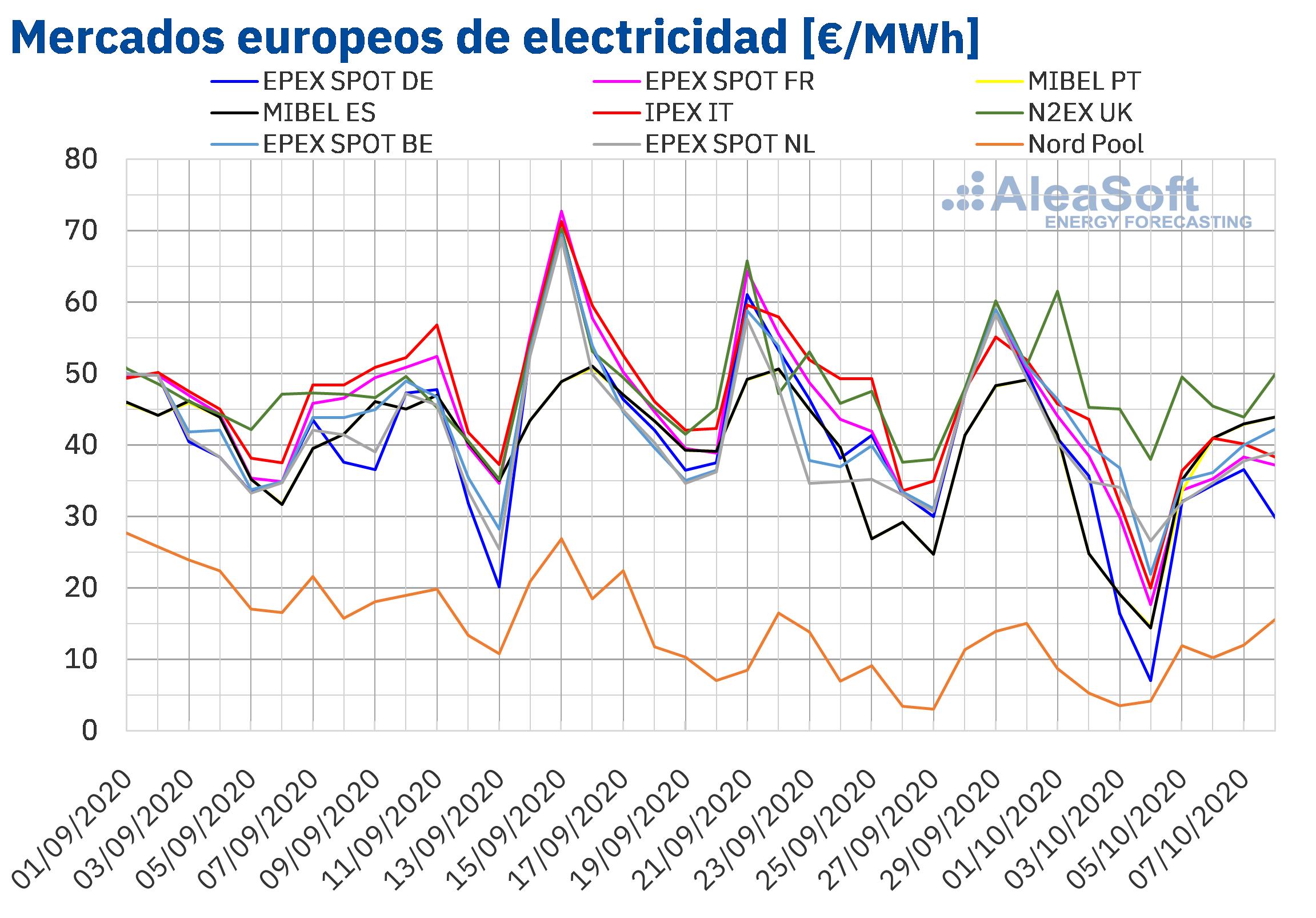 AleaSoft: La producción eólica europea continúa marcando la tendencia a la baja en los mercados eléctricos