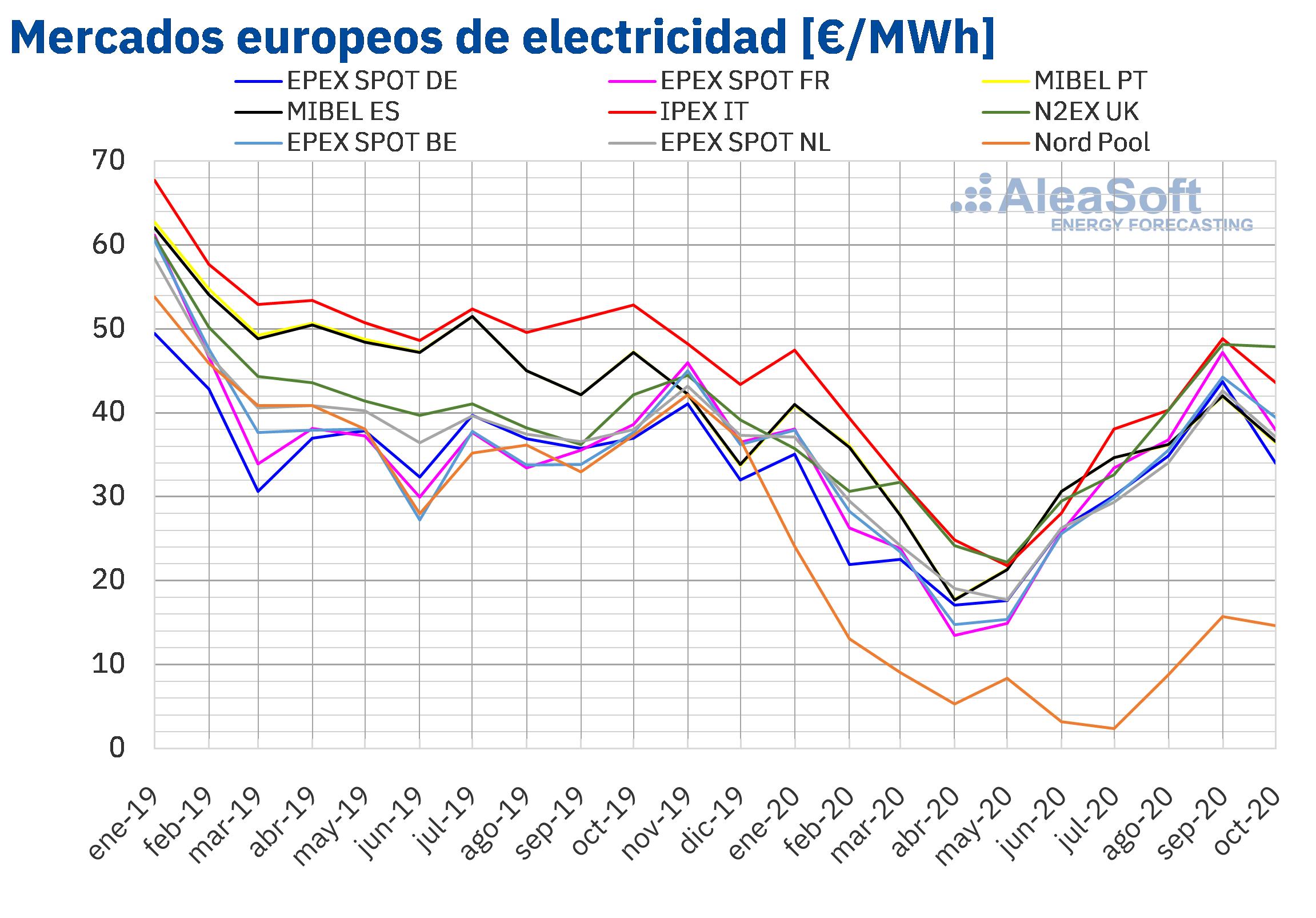 AleaSoft: La eólica frena la recuperación de los precios de los mercados eléctricos europeos en octubre