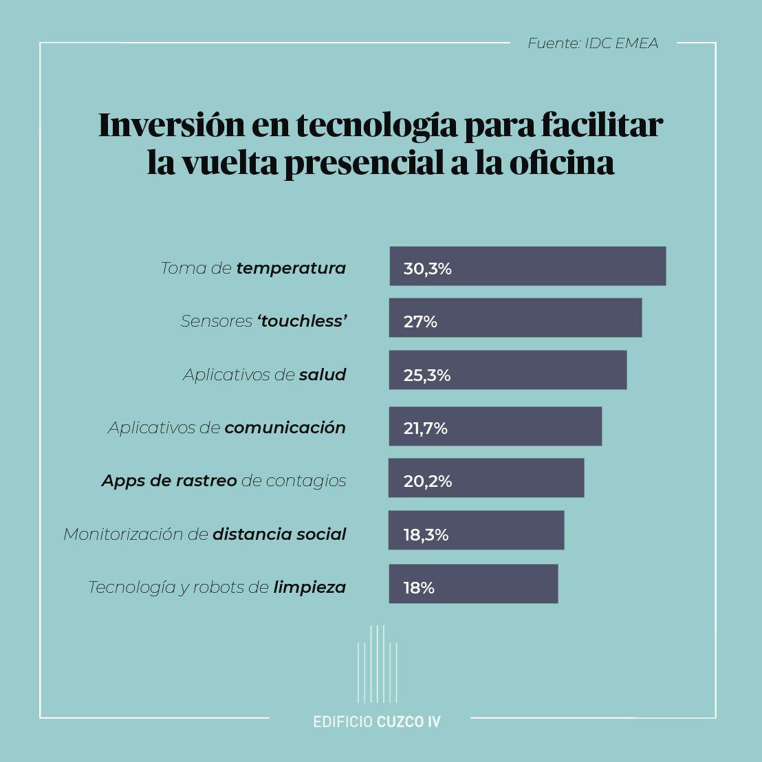 La tecnología: el mejor aliado de las oficinas en la nueva normalidad según Edificio Cuzco IV